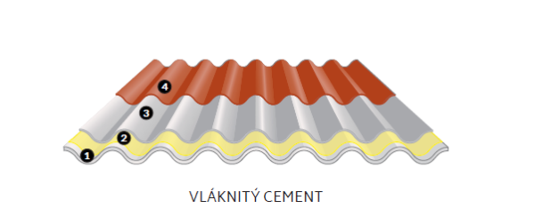 Izolace střechy z vlánitého cementu