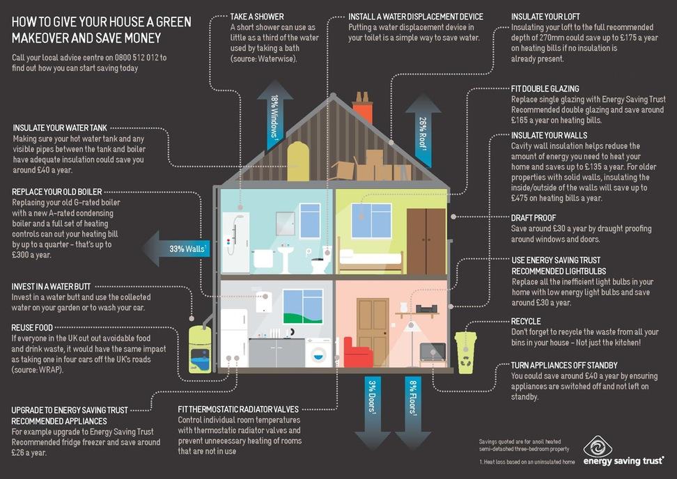 Úspora energie prostřednictvím zateplení střechy