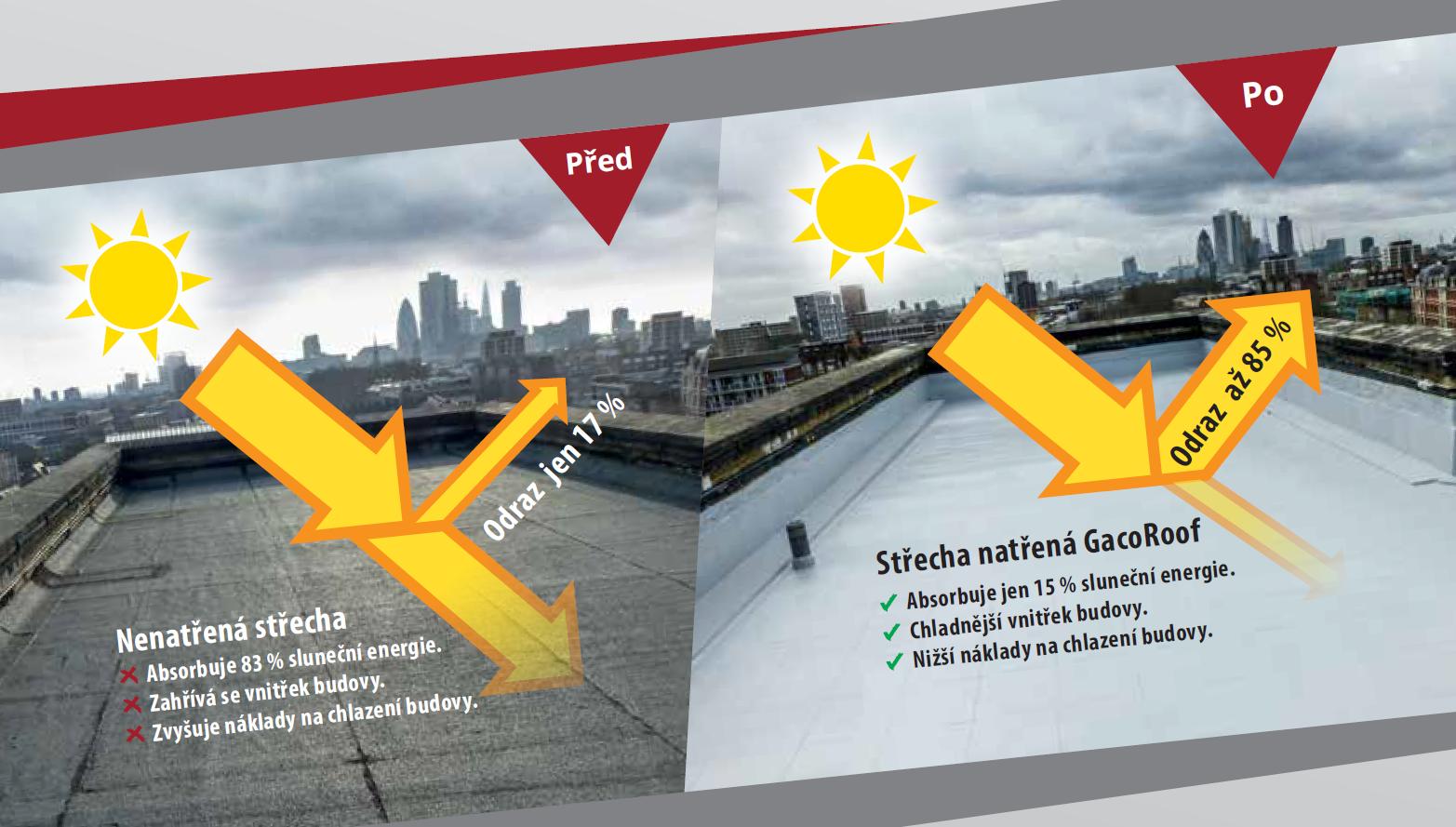 Silikonová izolace střechy odráží až 85% slunečního záření! Konec přehřívání střechy.