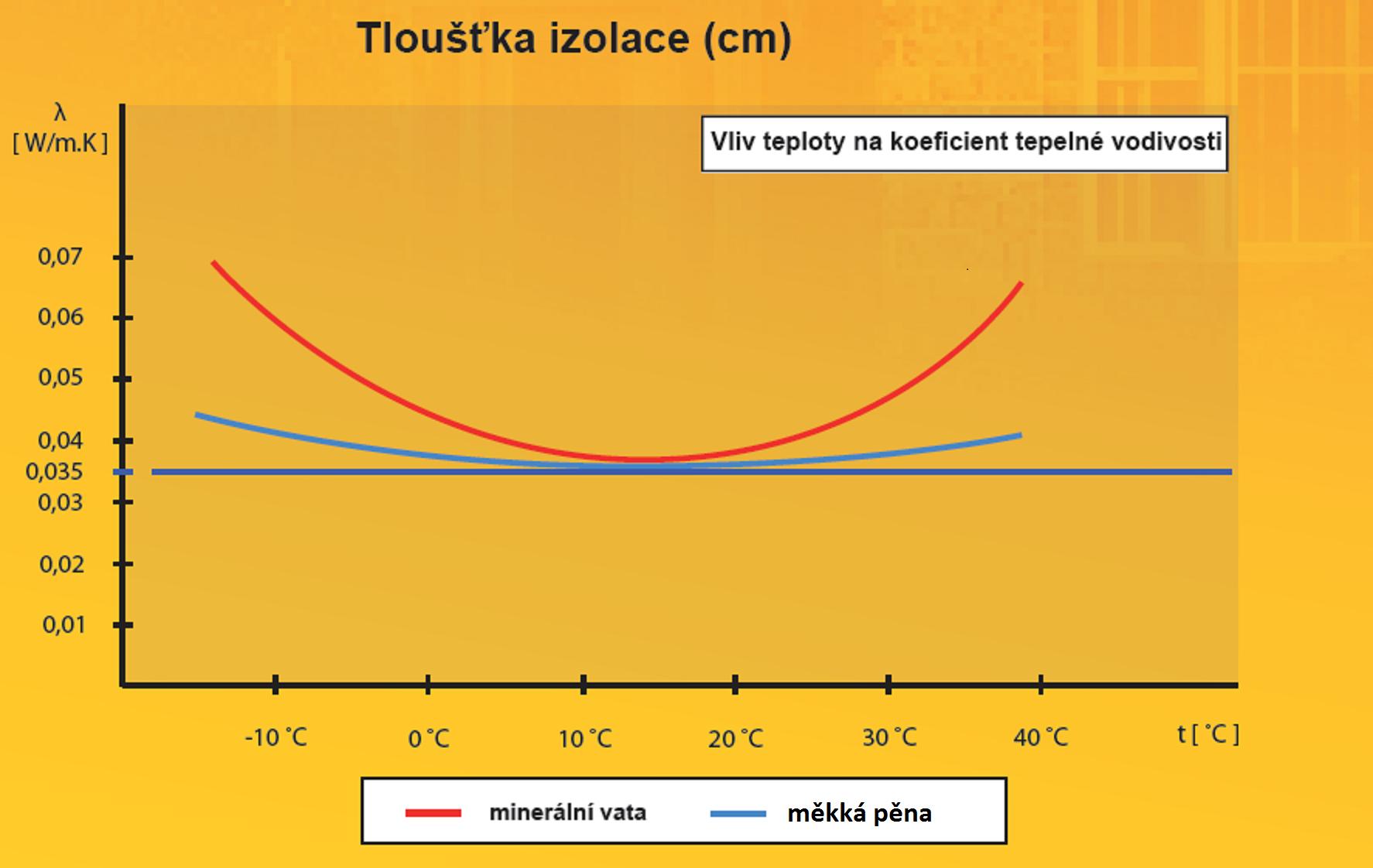 Stříkaná pěnová izolace graf